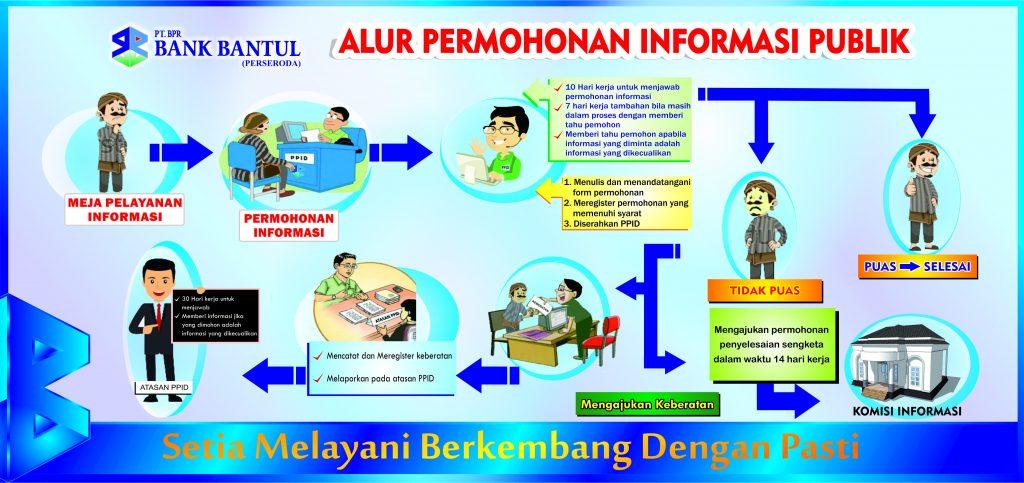 Halaman Home Web Bank Bantul Alur Permohonan Informasi Publik